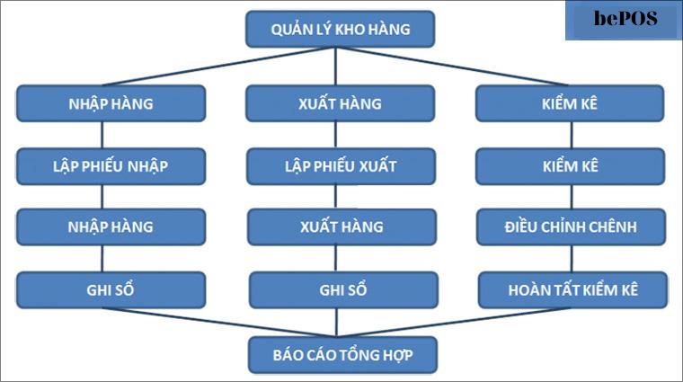 Phần mềm quản lý thi công kho