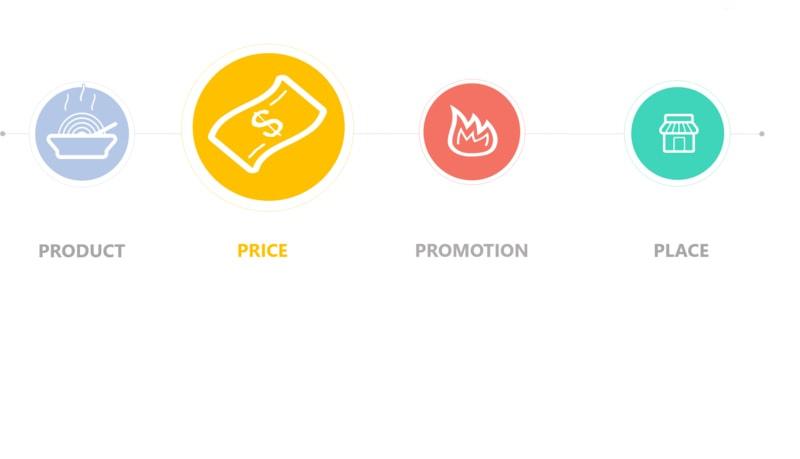 mo-hinh-4P-trong-marketing-price