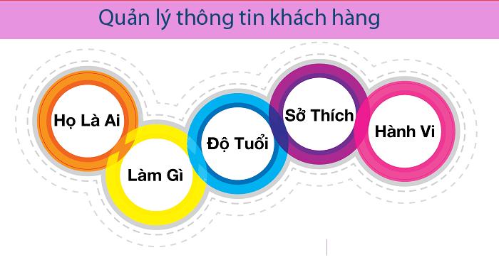 hoat-dong-CRM-quan-ly-thong-tin-khach-hang