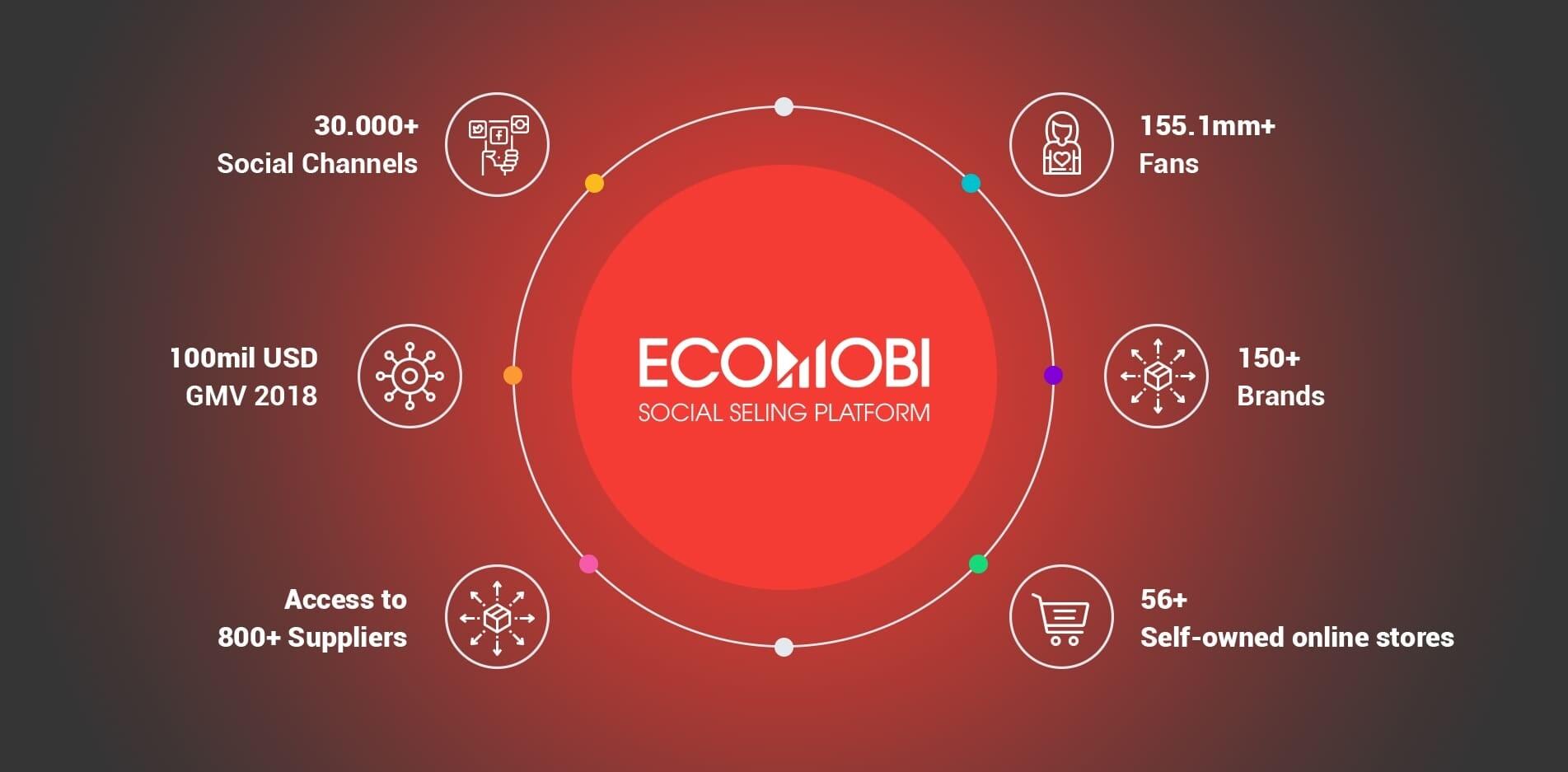 lam-shopee-affiliate-tren-Ecomobi