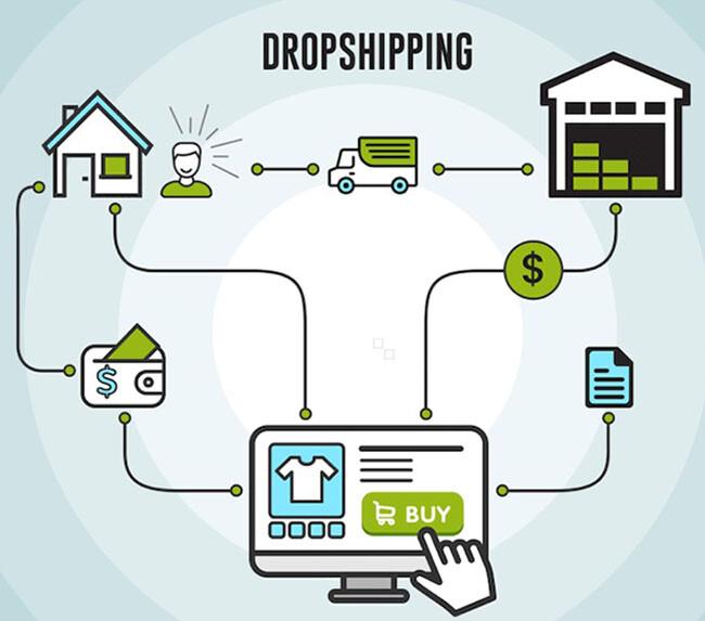 mo-hinh-kiem-tien-online-MMO-dropshipping