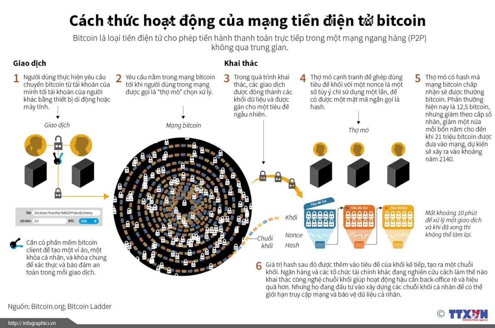 cach-bitcoin-hoat-dong