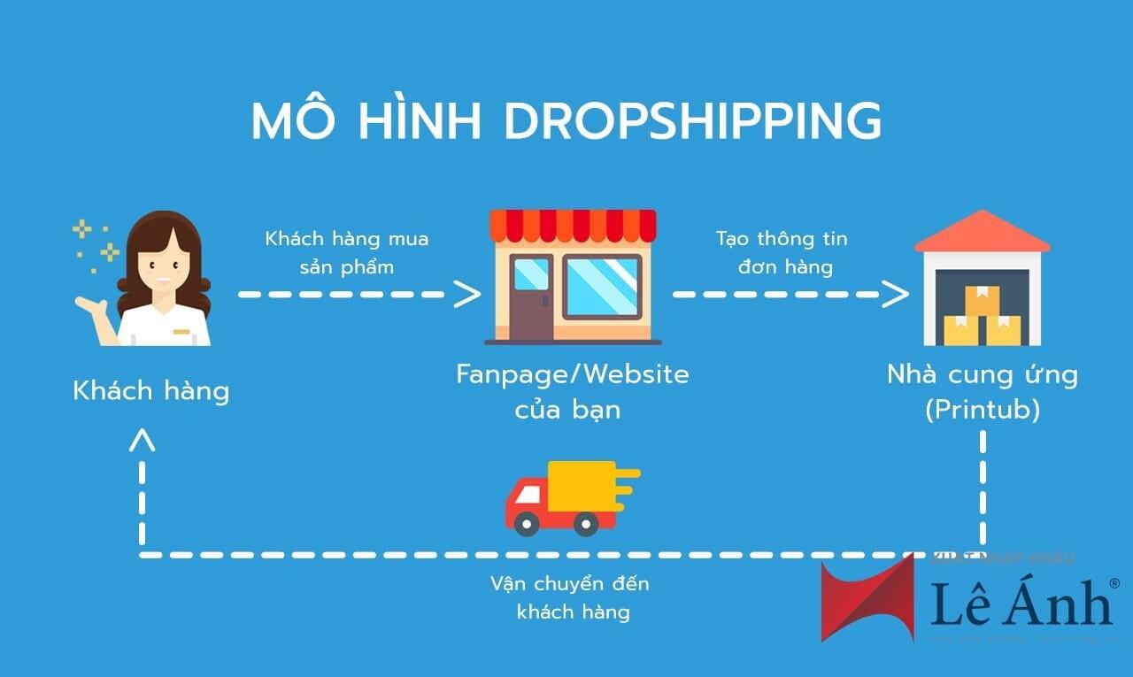 Dropshipping-kiem-tien-online-mua-dich