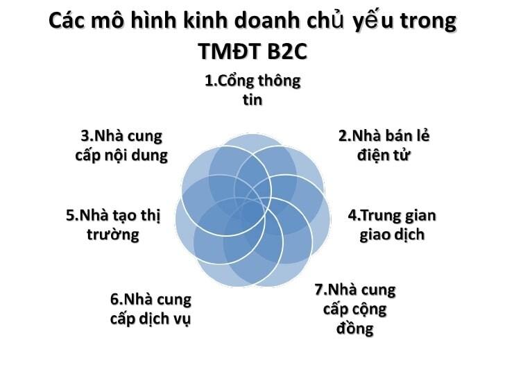 mo-hinh-b2c