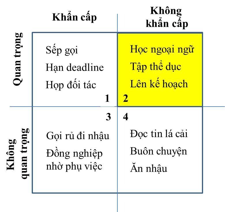 quan-tri-thoi-gian-bang-cach-phan-chia-cong-viec