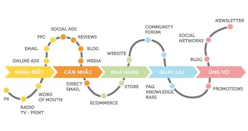 lap-danh-sach-customer-journey-map
