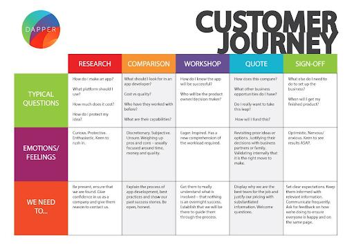 mau-customer-journey-map