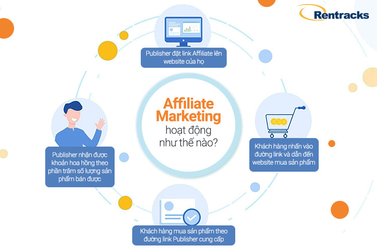 affiliate-marketing-hoat-dong-the-nao