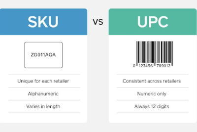 SKU sản phẩm là gì? Cách tạo mã SKU cực đơn giản, mới nhất 2021